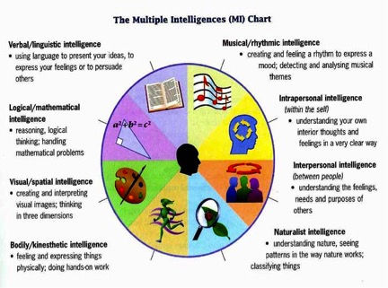 The Multiple Intelligences as a way to set your Gifted Child